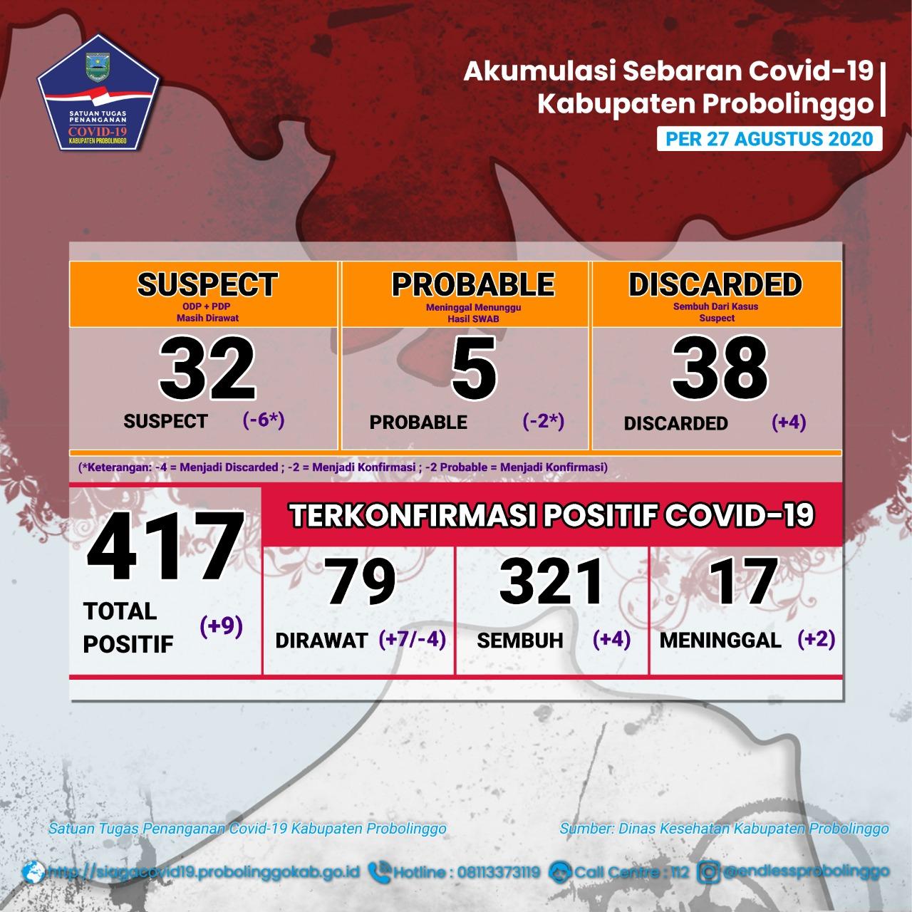 Akumulasi Sebaran Covid-19 Kabupaten Probolinggo per-27 Agustus 2020