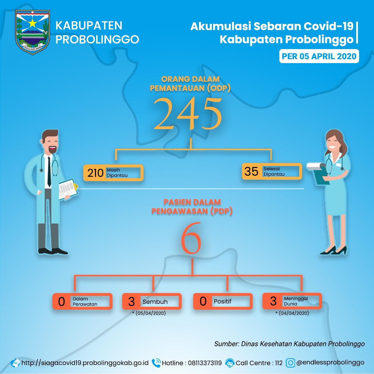 Satgas PP COVID-19 Sampaikan PDP Asal Sukapura Sembuh