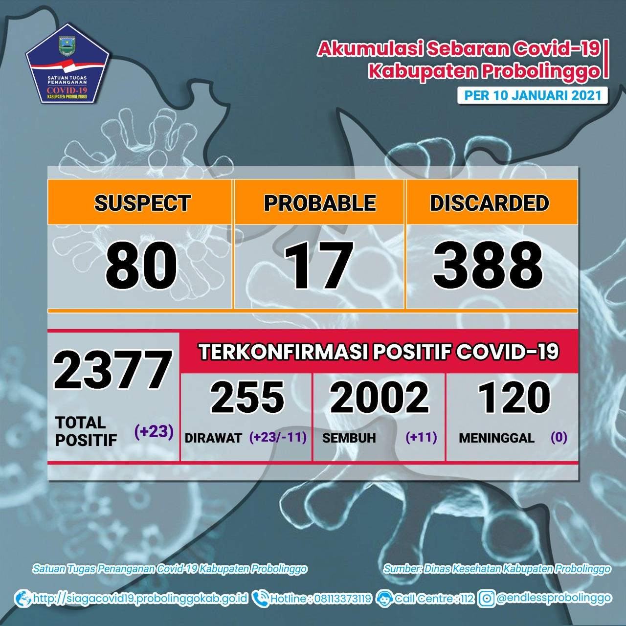 Kecamatan Maron Sumbang Kasus Harian Covid19 Terbanyak