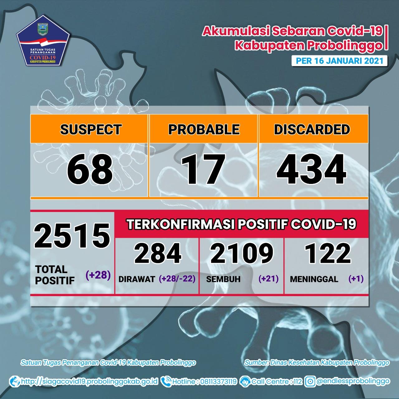 Kecamatan Gending Sumbang Kasus Kesembuhan Harian Covid-19 Terbanyak
