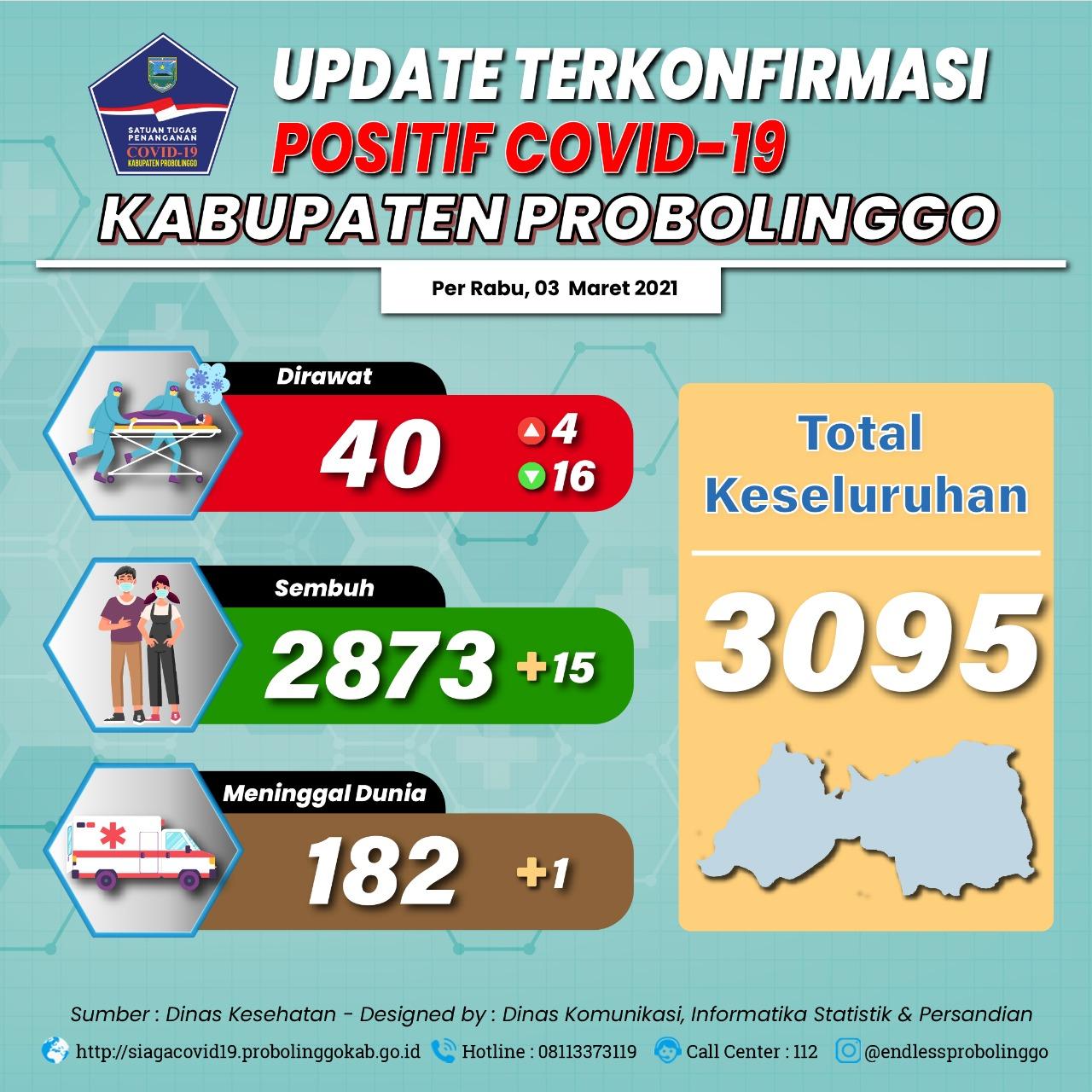 Kesembuhan Bertambah 15 Kasus, 11 Kecamatan Masuk Zona Hijau