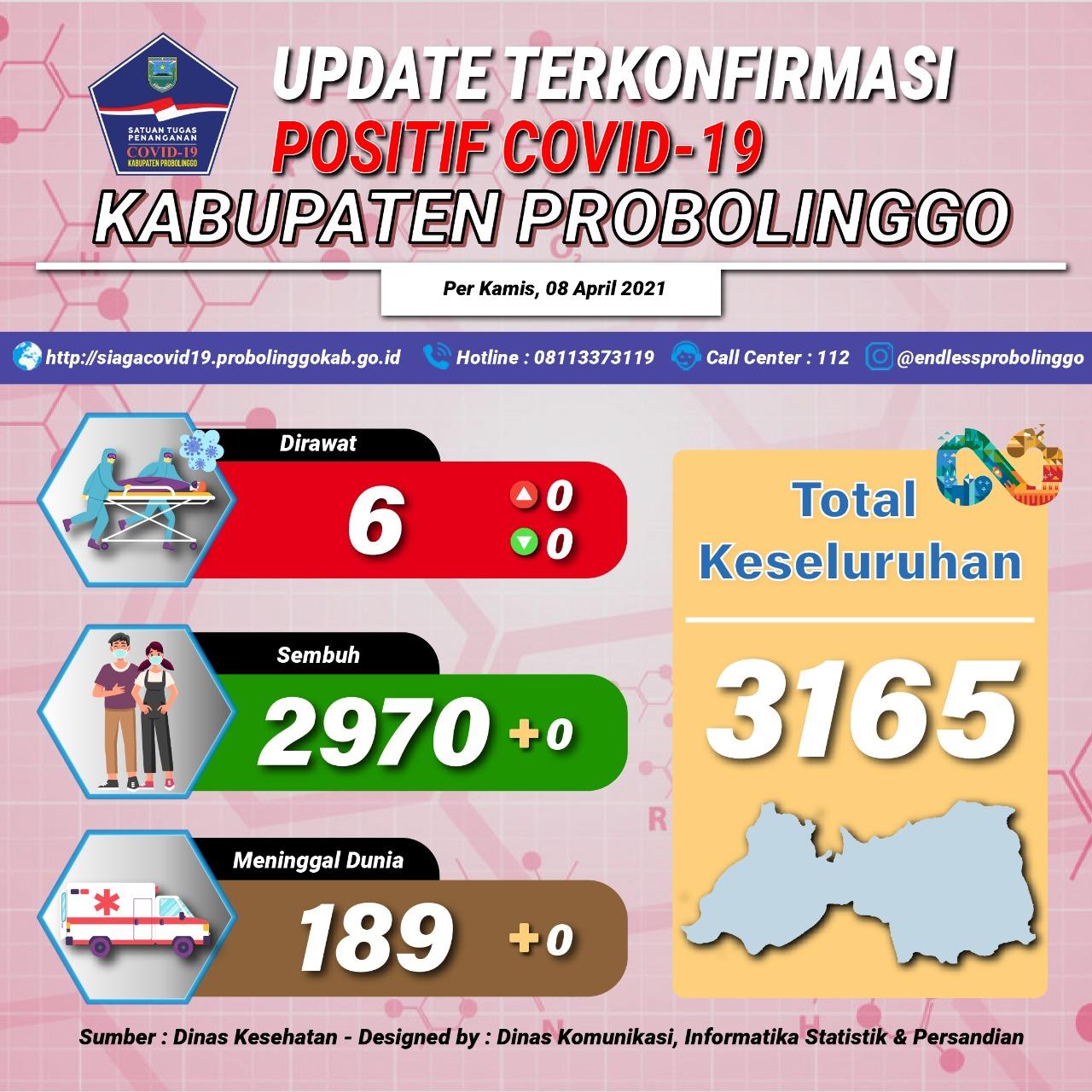 Total Kesembuhan Covid-19 Capai 2.970 Kasus