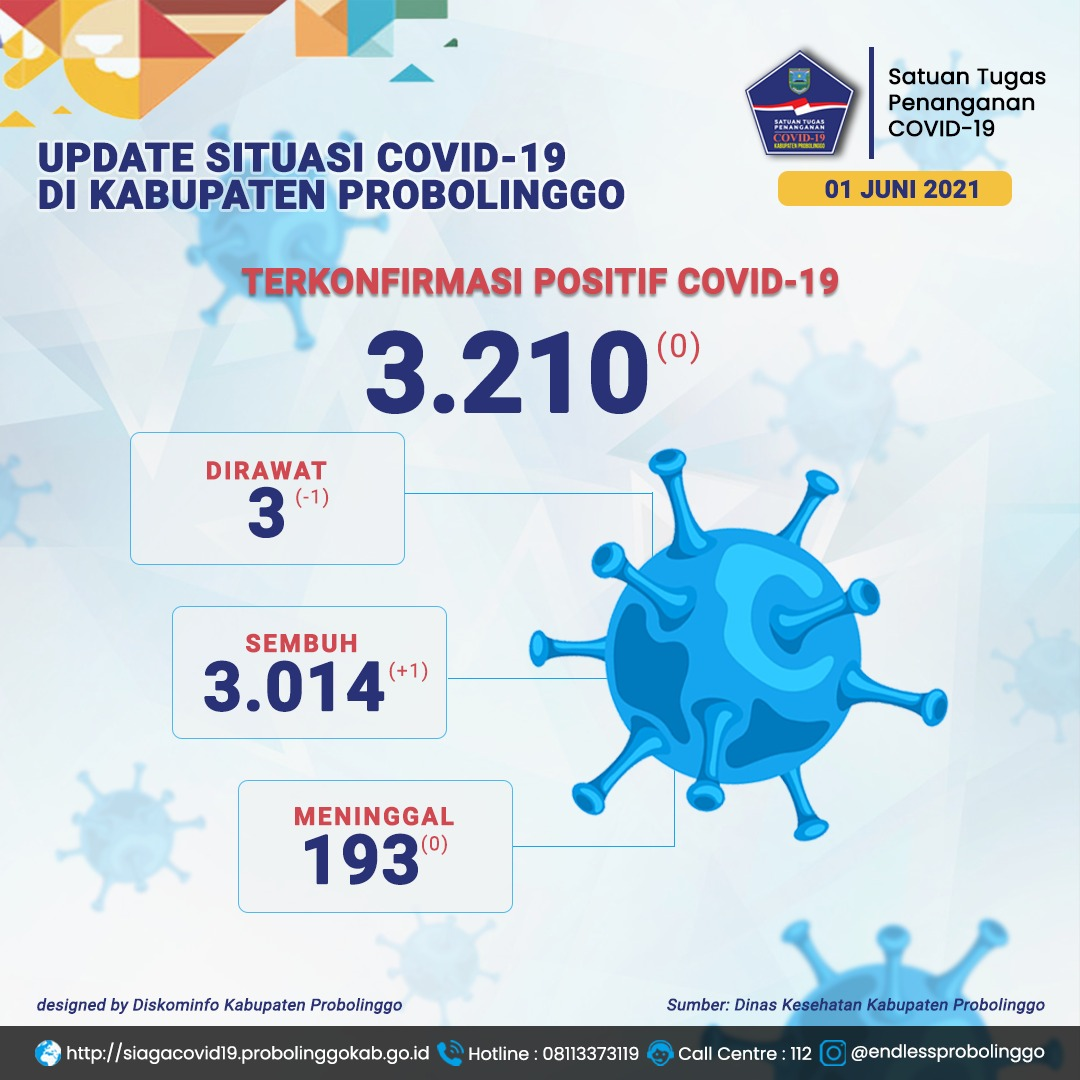 Total Kesembuhan Covid-19 Capai 3.014 Kasus