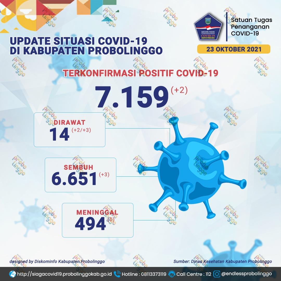 Kecamatan Bantaran dan Kotaanyar Sumbang Kasus Harian Covid-19